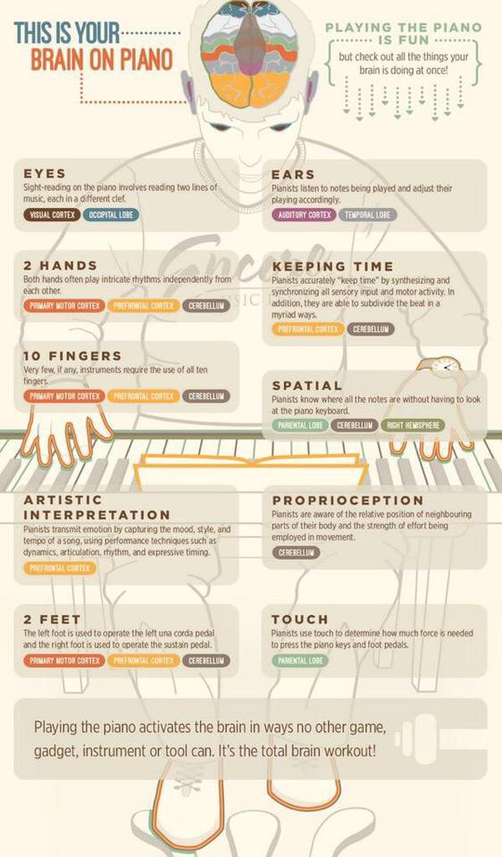 your brain on piano