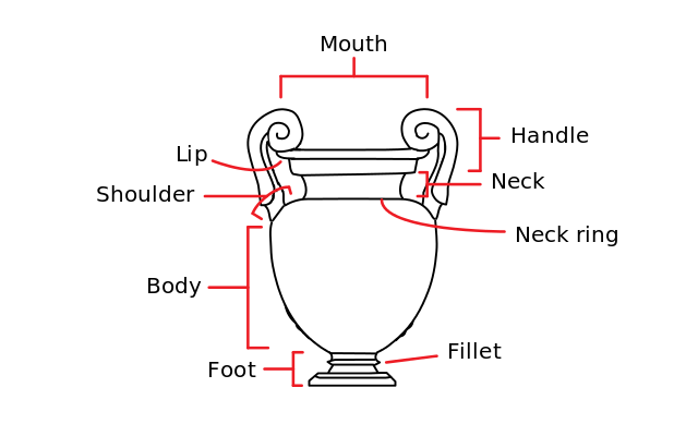 diagram-of-the-parts-of-a-typical-athenian-vase